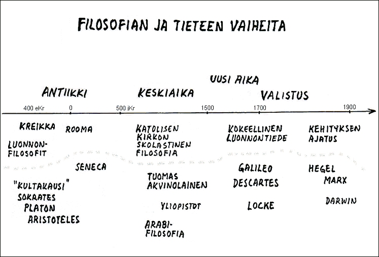Mitä On Filosofia